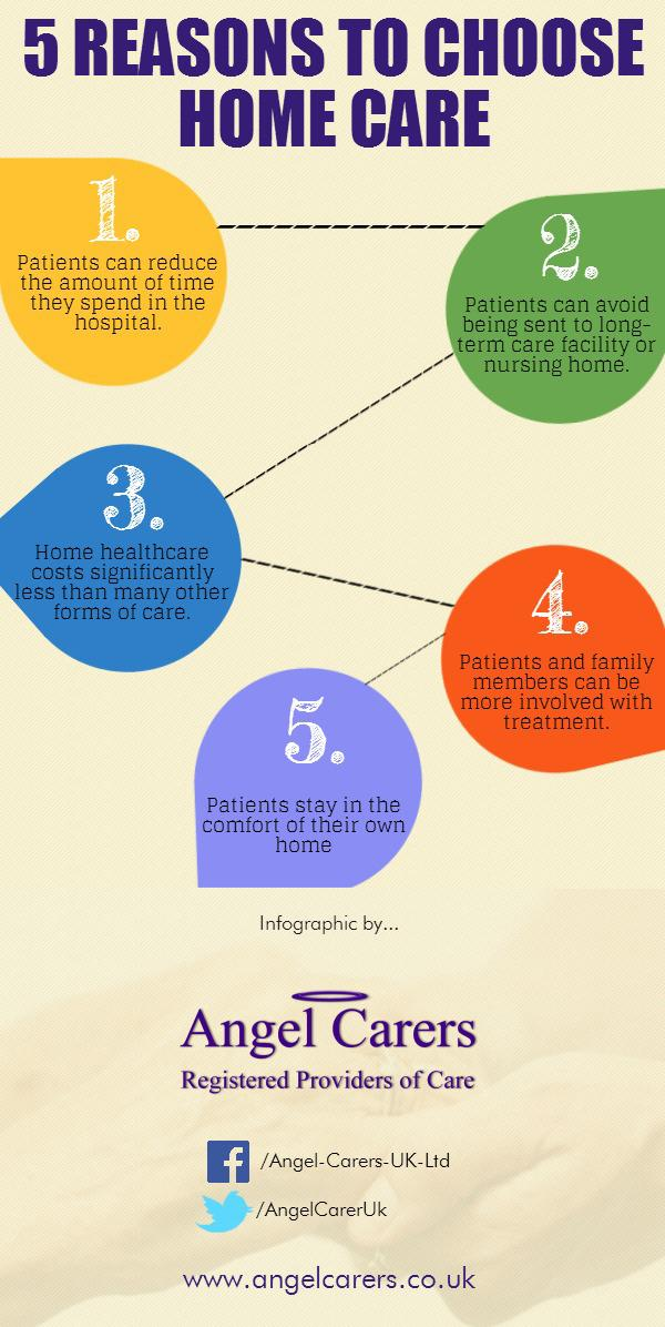 Reasons to choose Home Care